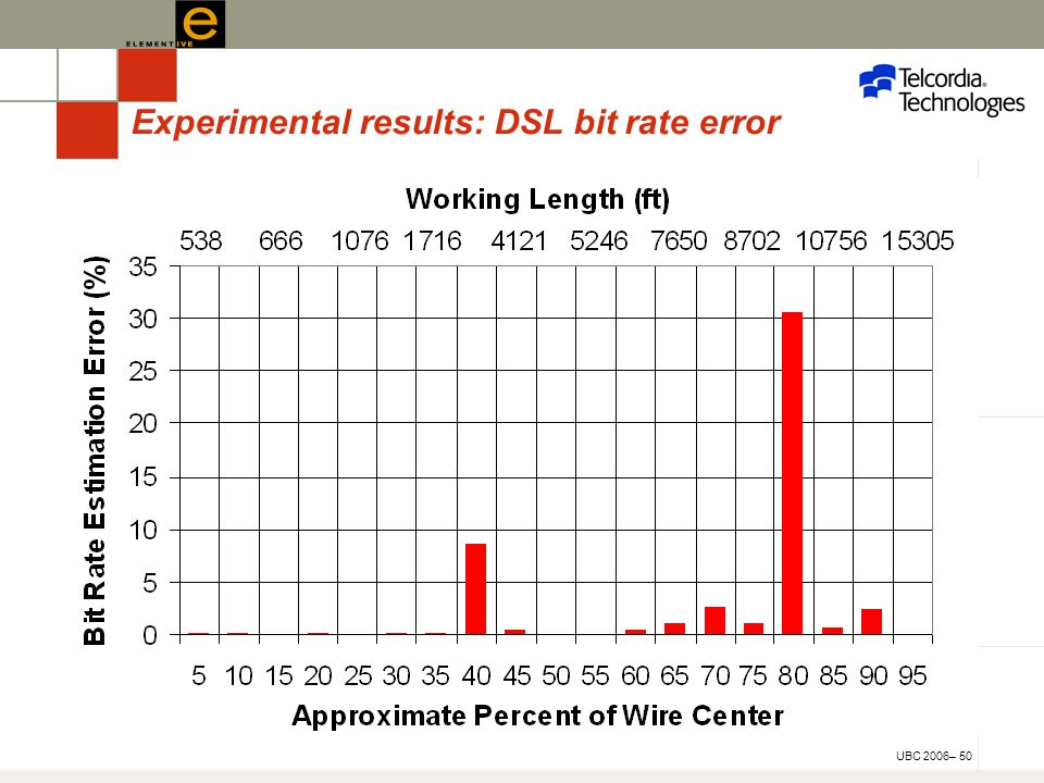 UBC 2006– 50 Experimental results: DSL bit rate error