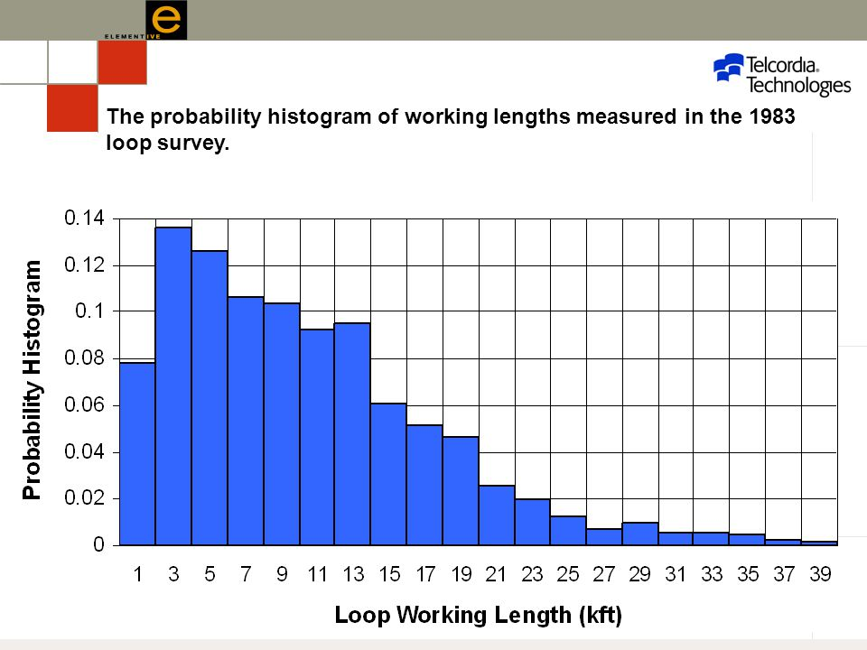 UBC 2006– 55 The probability histogram of working lengths measured in the 1983 loop survey.