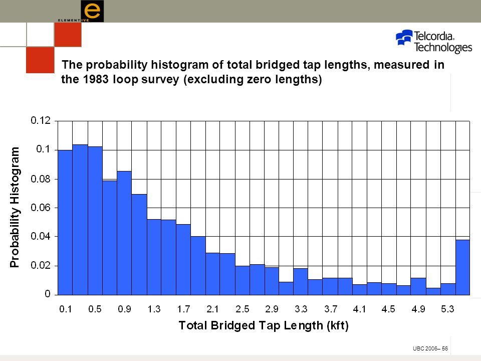UBC 2006– 56 The probability histogram of total bridged tap lengths, measured in the 1983 loop survey (excluding zero lengths)