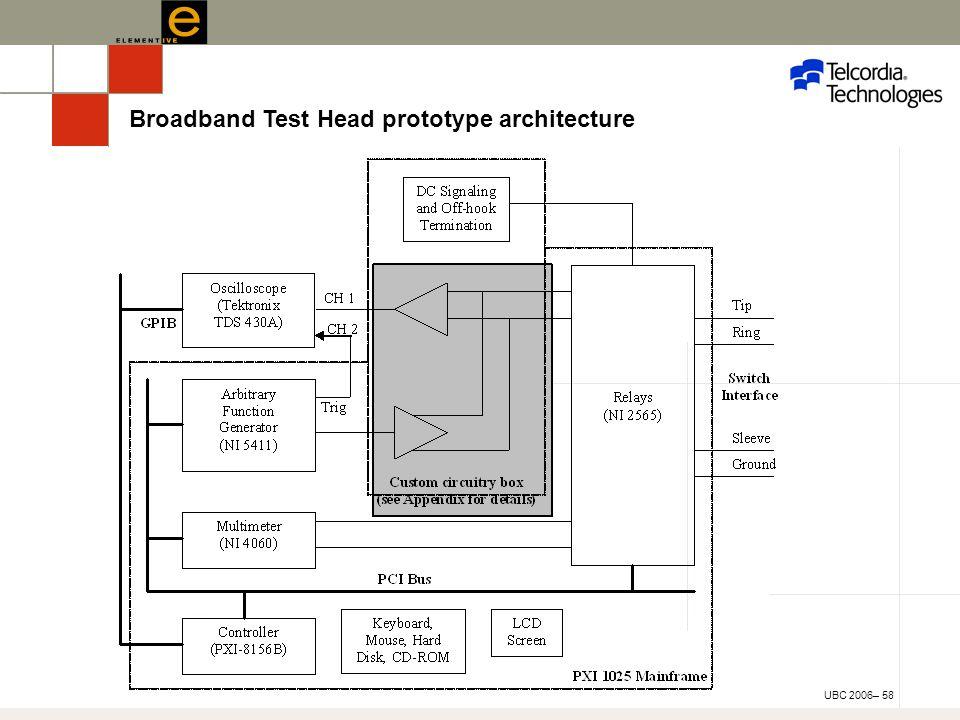 UBC 2006– 58 Broadband Test Head prototype architecture