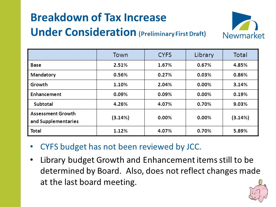 Breakdown of Tax Increase Under Consideration (Preliminary First Draft) CYFS budget has not been reviewed by JCC.