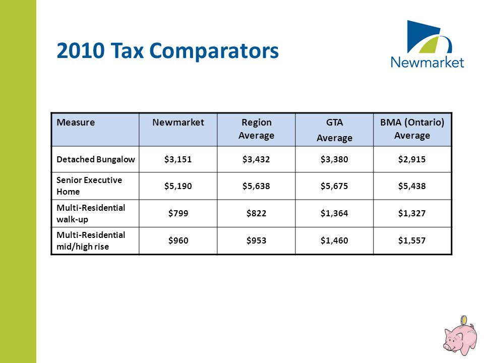 2010 Tax Comparators MeasureNewmarketRegion Average GTA Average BMA (Ontario) Average Detached Bungalow$3,151$3,432$3,380$2,915 Senior Executive Home