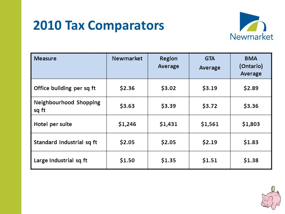 MeasureNewmarketRegion Average GTA Average BMA (Ontario) Average Office building per sq ft$2.36$3.02$3.19$2.89 Neighbourhood Shopping sq ft $3.63$3.39