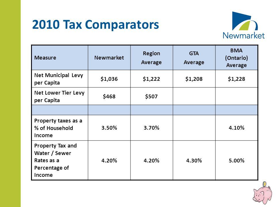 MeasureNewmarket Region Average GTA Average BMA (Ontario) Average Net Municipal Levy per Capita $1,036$1,222$1,208$1,228 Net Lower Tier Levy per Capit