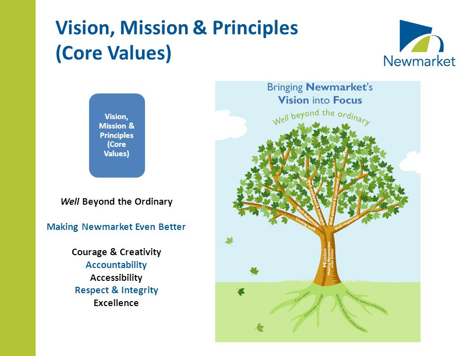 Vision, Mission & Principles (Core Values) Vision, Mission & Principles (Core Values) Well Beyond the Ordinary Making Newmarket Even Better Courage & Creativity Accountability Accessibility Respect & Integrity Excellence