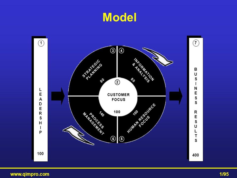 www.qimpro.com1/95 Model LEADERSHIPLEADERSHIP LEADERSHIPLEADERSHIP 100 1 BUSINESSRESULTSBUSINESSRESULTS BUSINESSRESULTSBUSINESSRESULTS 400 7
