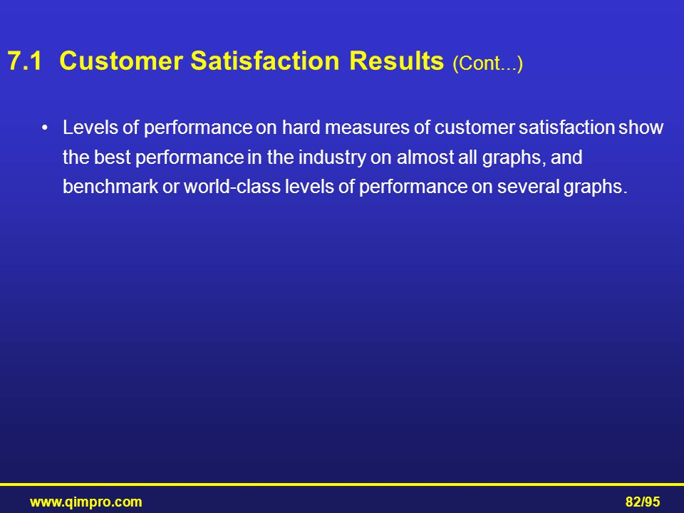 www.qimpro.com82/95 Levels of performance on hard measures of customer satisfaction show the best performance in the industry on almost all graphs, an