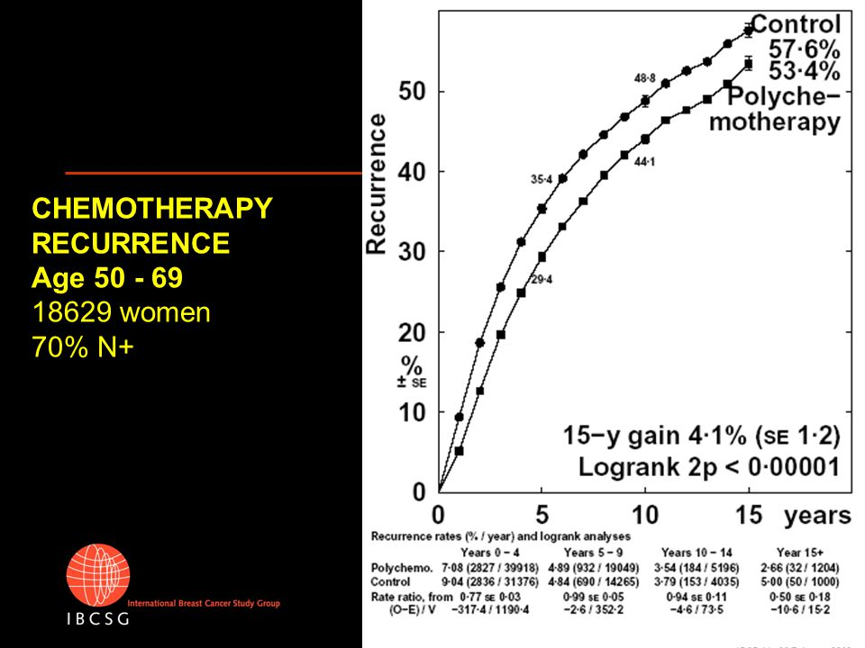 CHEMOTHERAPY RECURRENCE Age < 50 ER Poor No TAM 1673 women 12% N +