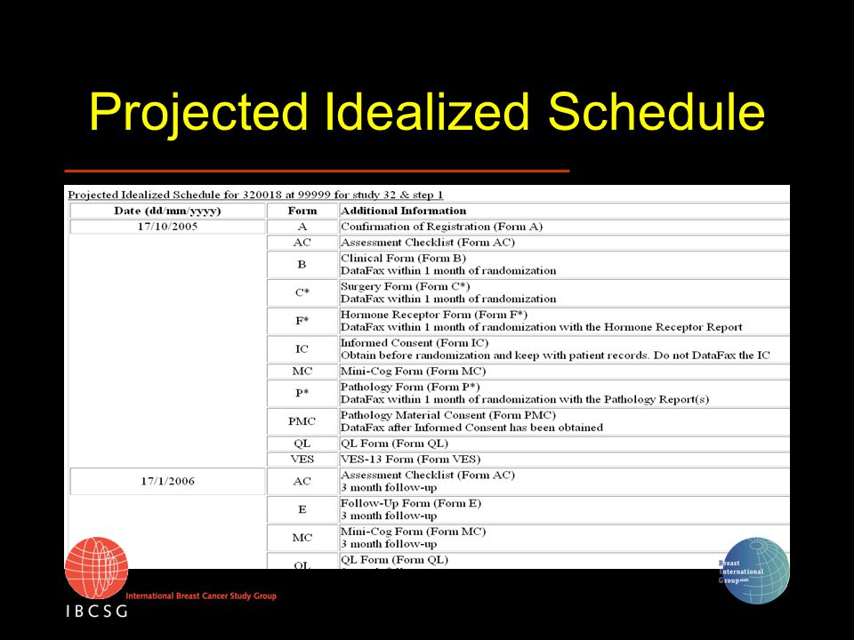 Projected Idealized Schedule