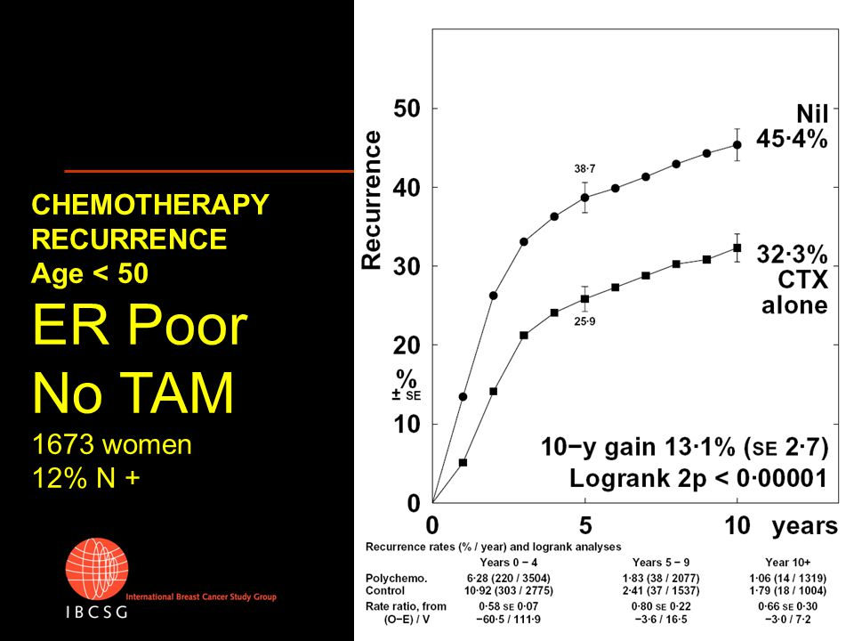 CHEMOTHERAPY RECURRENCE Age < 50 ER +/? All with TAM 2254 women 34% N + 87% ER+