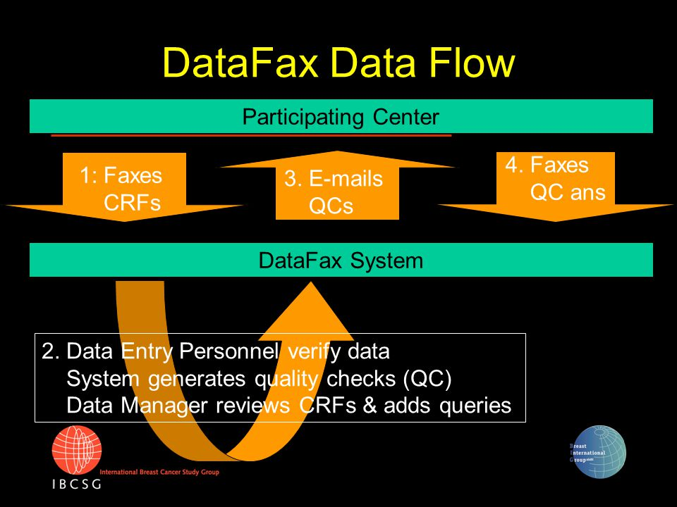 DataFax Data Flow Participating Center 1: Faxes CRFs DataFax System 2. Data Entry Personnel verify data System generates quality checks (QC) Data Mana