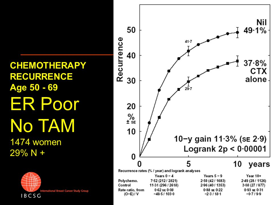 CHEMOTHERAPY RECURRENCE Age 50 - 69 ER Poor No TAM 1474 women 29% N +