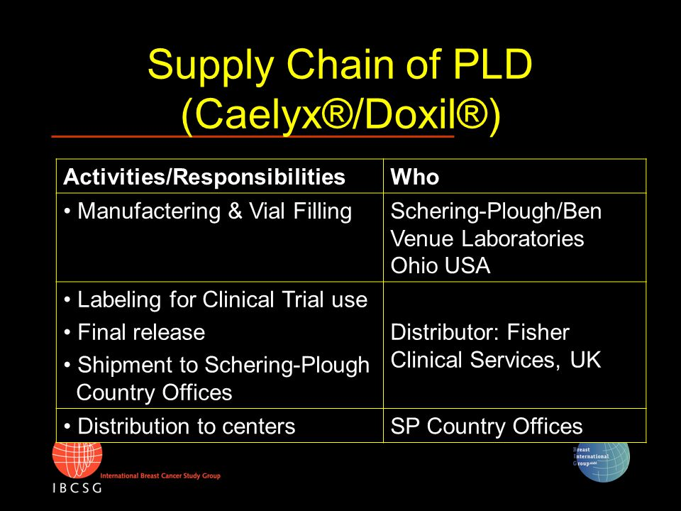 Supply Chain of PLD (Caelyx®/Doxil®) Activities/ResponsibilitiesWho Manufactering & Vial FillingSchering-Plough/Ben Venue Laboratories Ohio USA Labeli