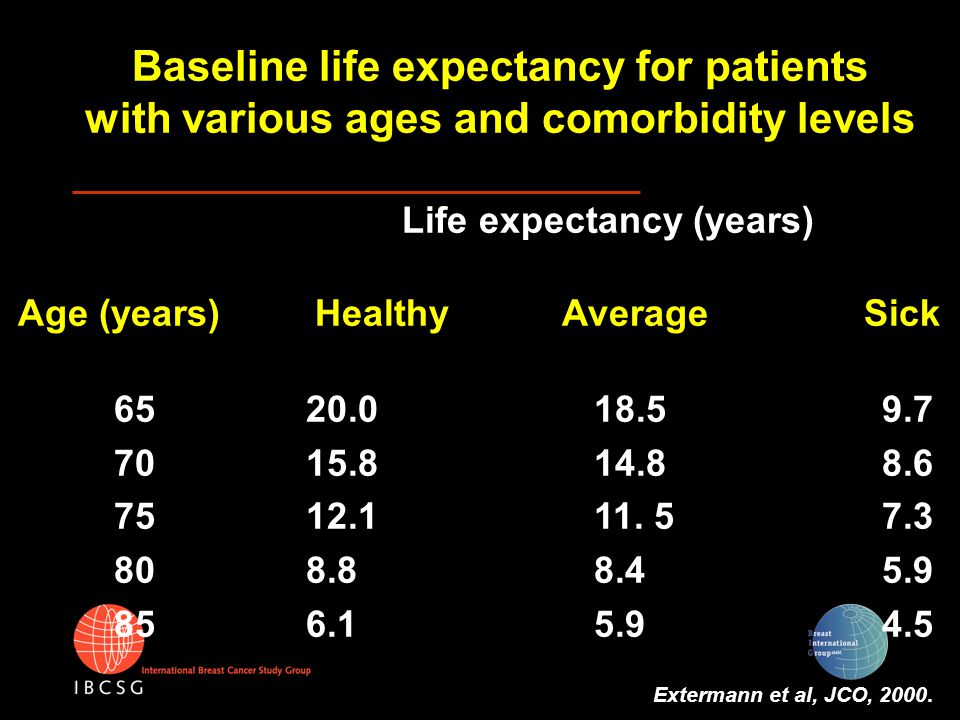 Baseline life expectancy for patients with various ages and comorbidity levels Life expectancy (years) Age (years) Healthy Average Sick 6520.018.59.7