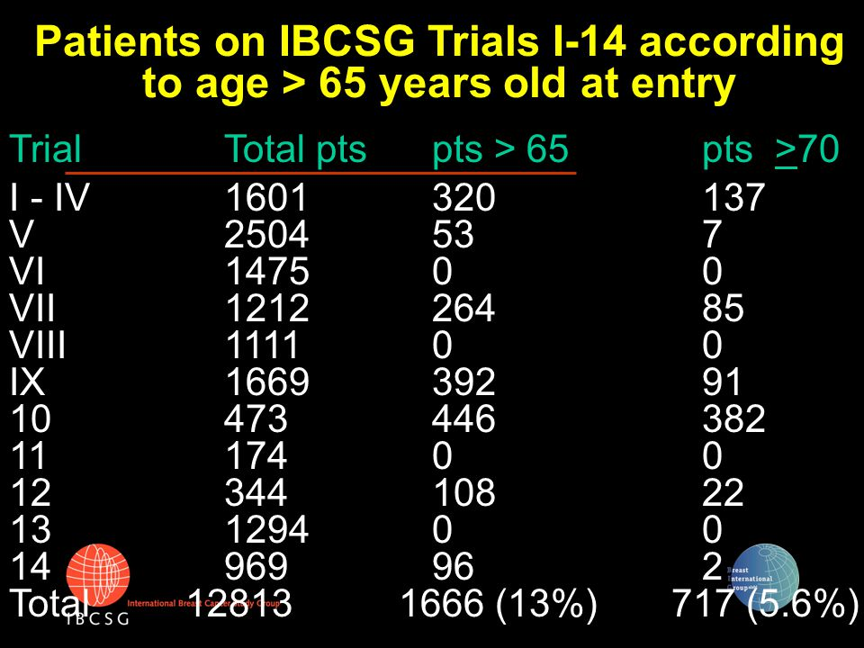 Adjuvant treatment outcome EBCTCG, Lancet 1998 34±1354±13--70+ 33±654±58±418±460-69 11±837±614±422±450-59 32±1045±827±534±5<50 OSDFSOSDFSAge Endocrine TherapyChemotherapy