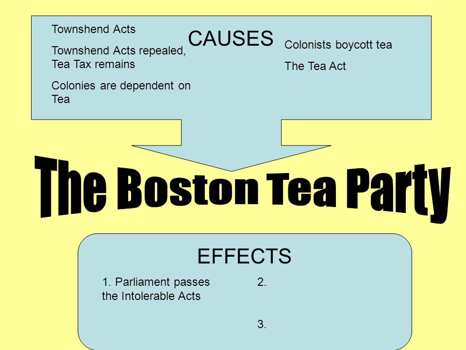 CAUSES EFFECTS Townshend Acts Townshend Acts repealed, Tea Tax remains Colonies are dependent on Tea Colonists boycott tea The Tea Act 1. Parliament p