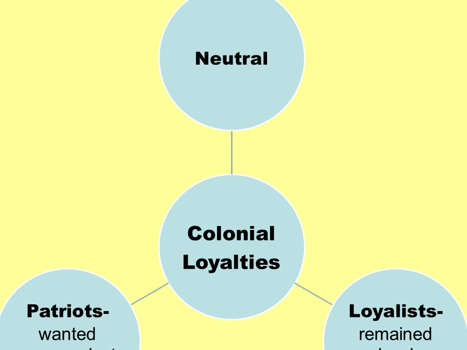 Colonial Loyalties Neutral Loyalists- remained loyal to the King Patriots- wanted war against Britain