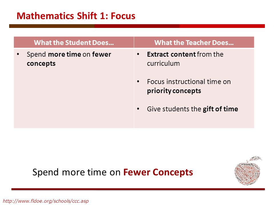 What the Student Does…What the Teacher Does… Spend more time on fewer concepts Extract content from the curriculum Focus instructional time on priorit