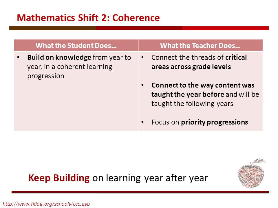 What the Student Does…What the Teacher Does… Build on knowledge from year to year, in a coherent learning progression Connect the threads of critical