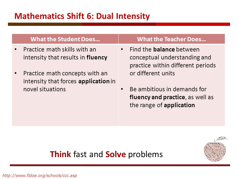 What the Student Does…What the Teacher Does… Practice math skills with an intensity that results in fluency Practice math concepts with an intensity t