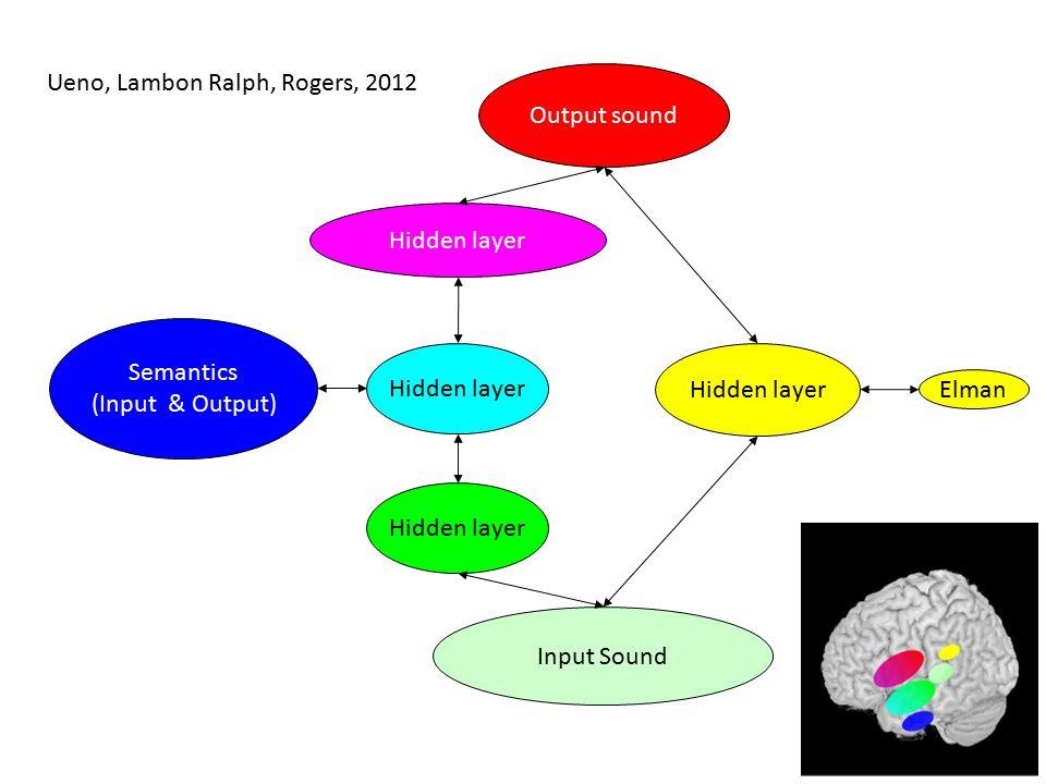 Hidden layer Elman Input Sound Semantics (Input & Output) Output sound Hidden layer 10 Ueno, Lambon Ralph, Rogers, 2012