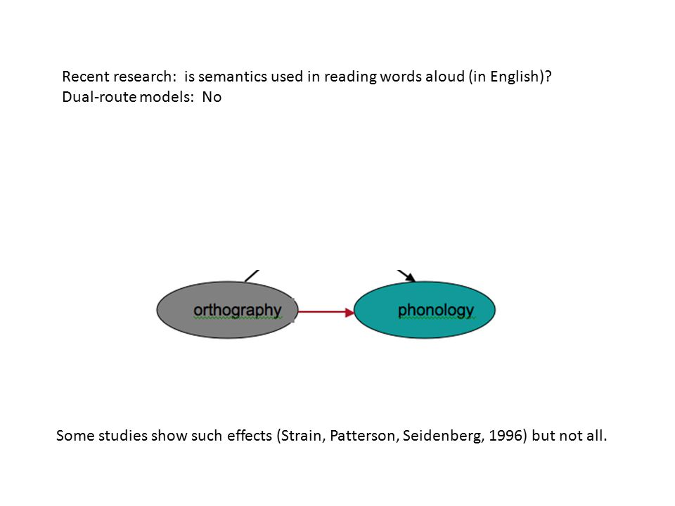 Recent research: is semantics used in reading words aloud (in English).