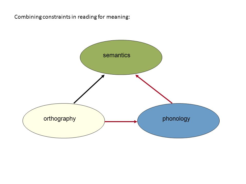 Combining constraints in reading for meaning: orthographyphonologysemantics