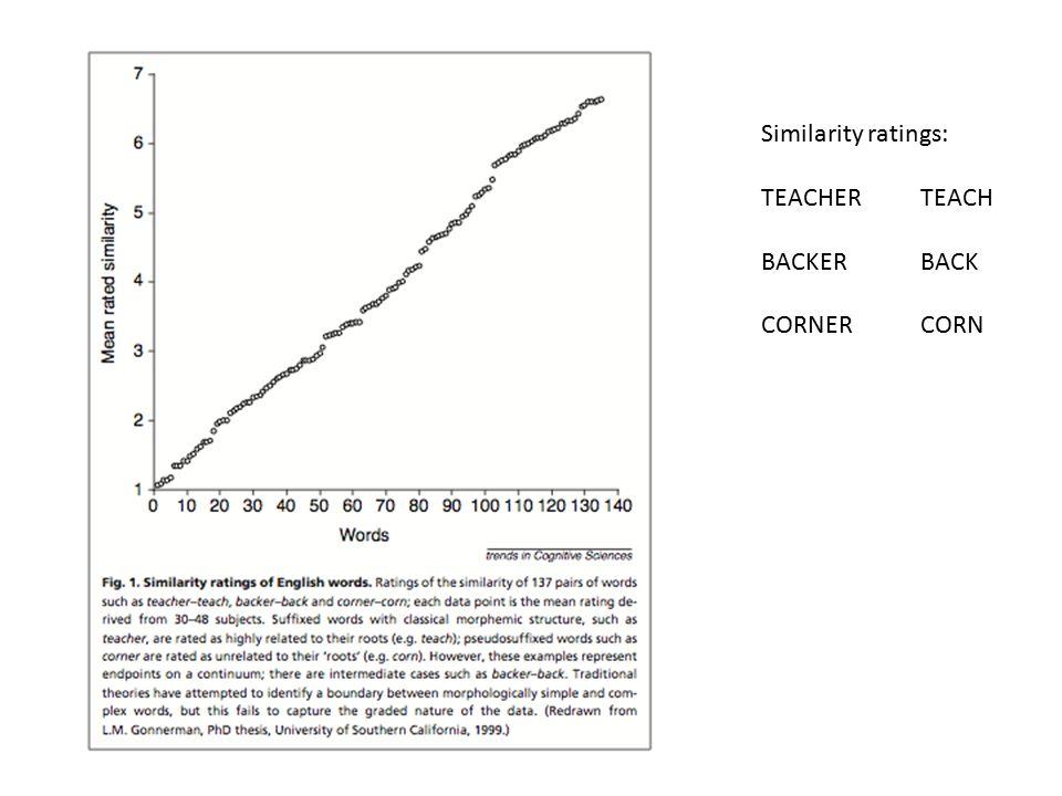 Similarity ratings: TEACHERTEACH BACKERBACK CORNERCORN