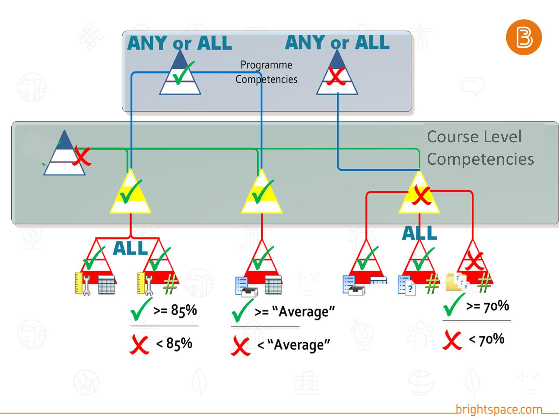 Course Level Competencies