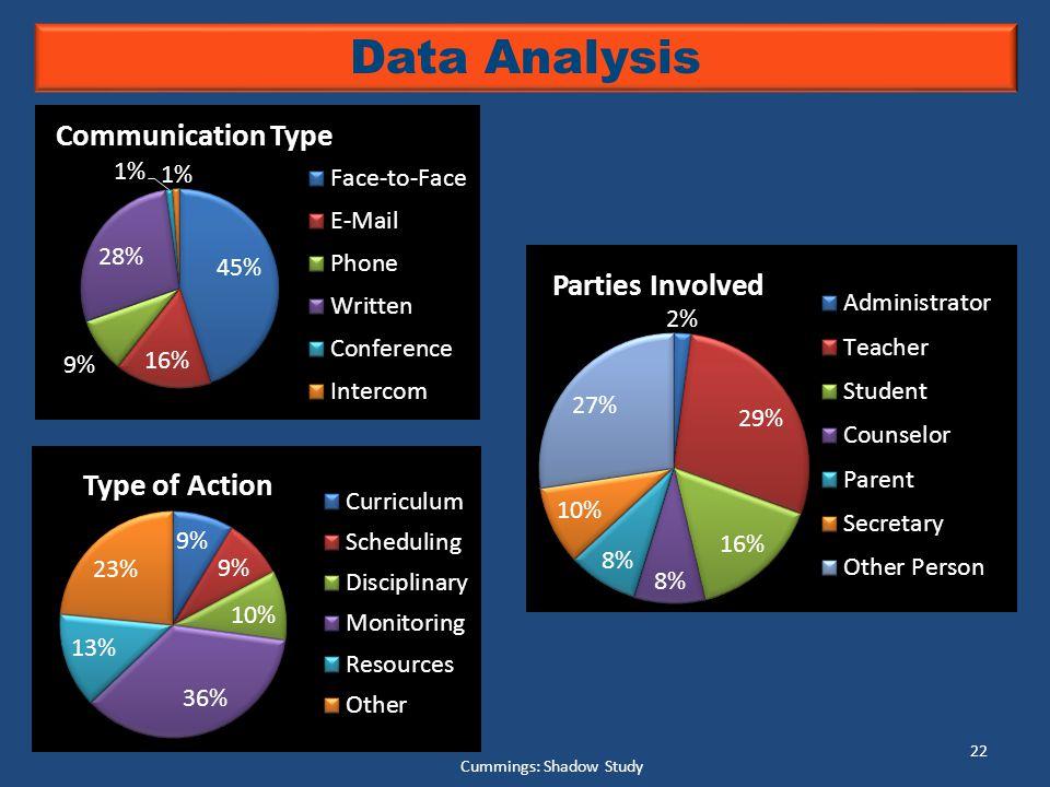 Cummings: Shadow Study 22 Data Analysis