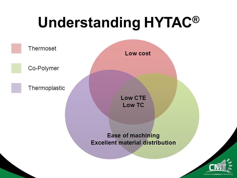HYTAC ® Plug Assist Material B1XFLXT & cutting tools XTL FLX & FLXT