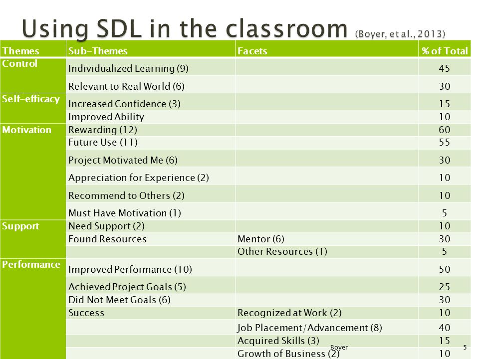 ThemesSub-ThemesFacets % of Total Control Individualized Learning (9) 45 Relevant to Real World (6) 30 Self-efficacy Increased Confidence (3) 15 Impro