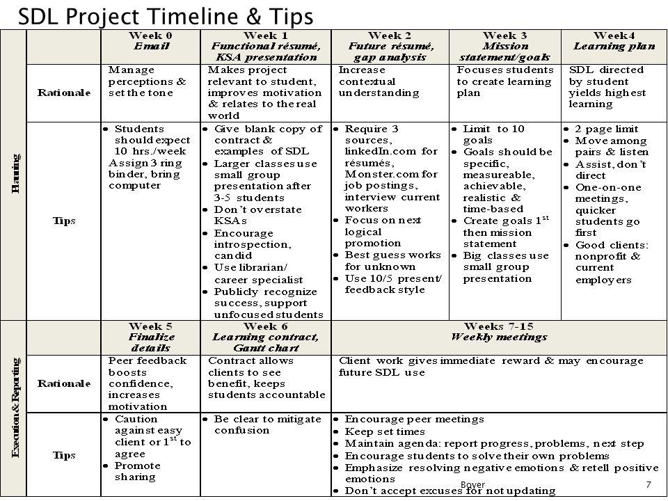 Planning Week 0 Email Week 1 Functional résumé, KSA presentation Week 2 Future résumé, gap analysis Week 3 Mission statement/goals Week4 Learning plan