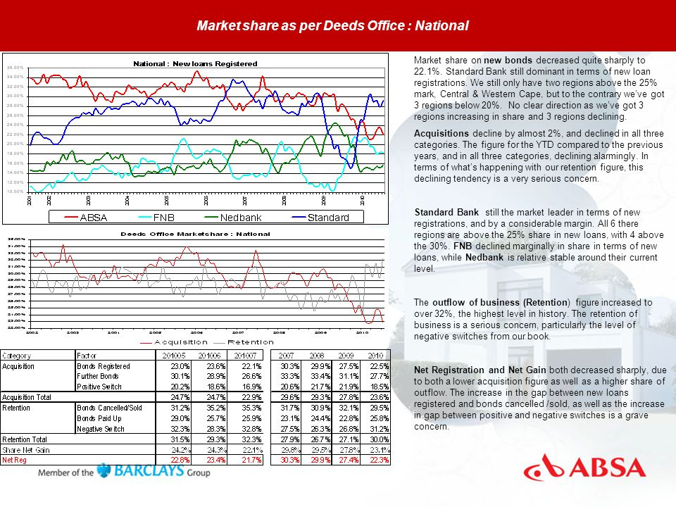 Market share as per Deeds Office : National Market share on new bonds decreased quite sharply to 22.1%.