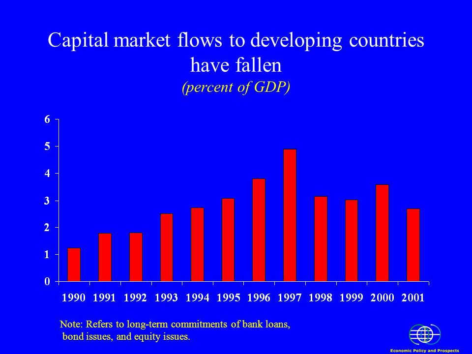 Capital market flows to developing countries have fallen (percent of GDP) Note: Refers to long-term commitments of bank loans, bond issues, and equity issues.