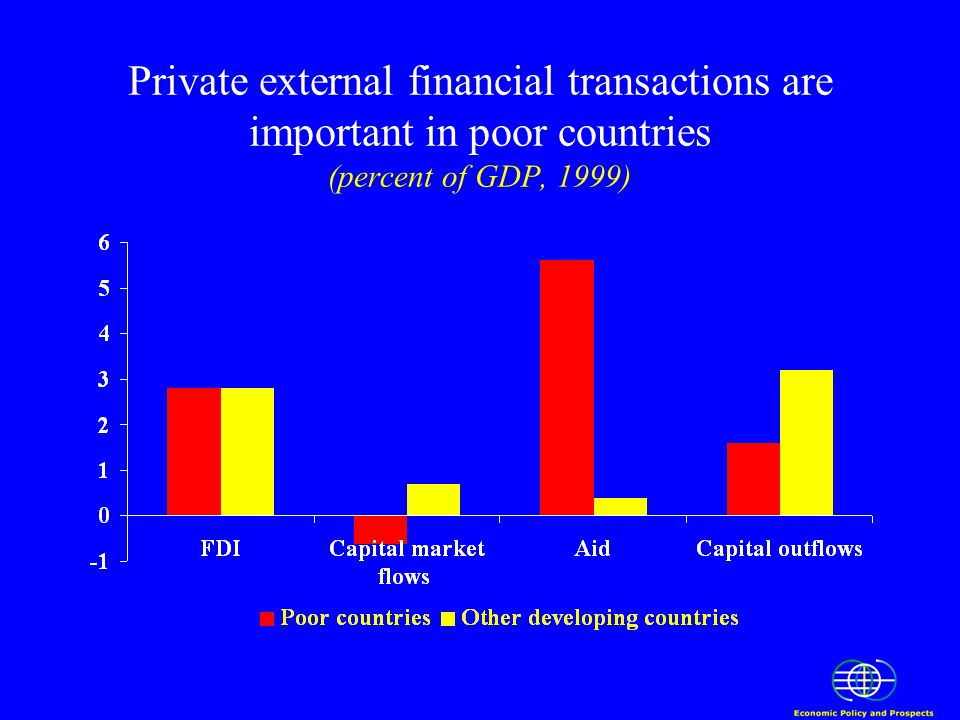 Private external financial transactions are important in poor countries (percent of GDP, 1999)