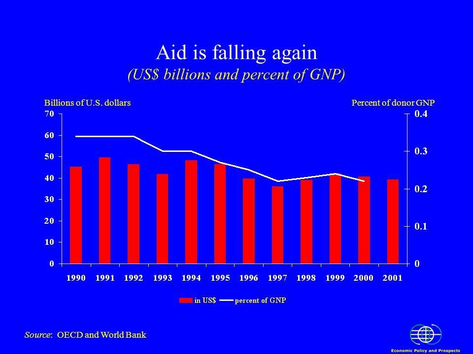 Aid is falling again (US$ billions and percent of GNP) Billions of U.S.