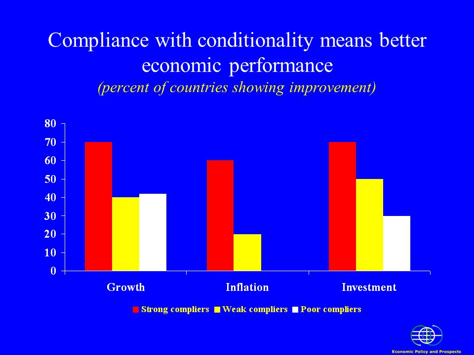 Compliance with conditionality means better economic performance (percent of countries showing improvement)