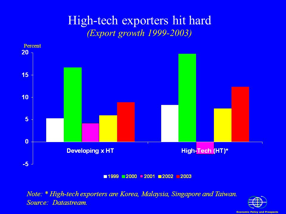 High-tech exporters hit hard (Export growth 1999-2003) Note: * High-tech exporters are Korea, Malaysia, Singapore and Taiwan.