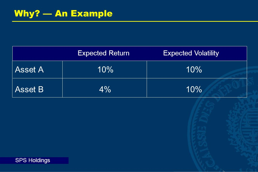 SPS Holdings Asset A 10%10% Asset B4%10% Why? — An Example Expected ReturnExpected Volatility