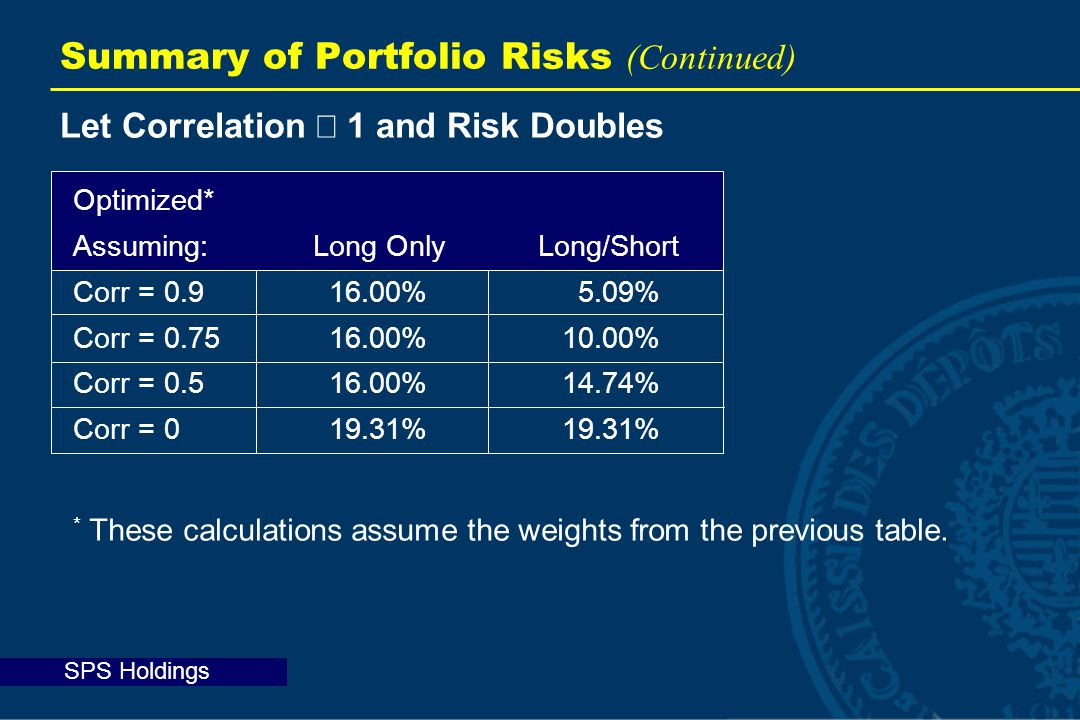 SPS Holdings Let Correlation  1 and Risk Doubles Summary of Portfolio Risks (Continued) Optimized* Assuming:Long Only Long/Short Corr = 0.916.00%5.09% Corr = 0.7516.00%10.00% Corr = 0.516.00%14.74% Corr = 019.31%19.31% * These calculations assume the weights from the previous table.