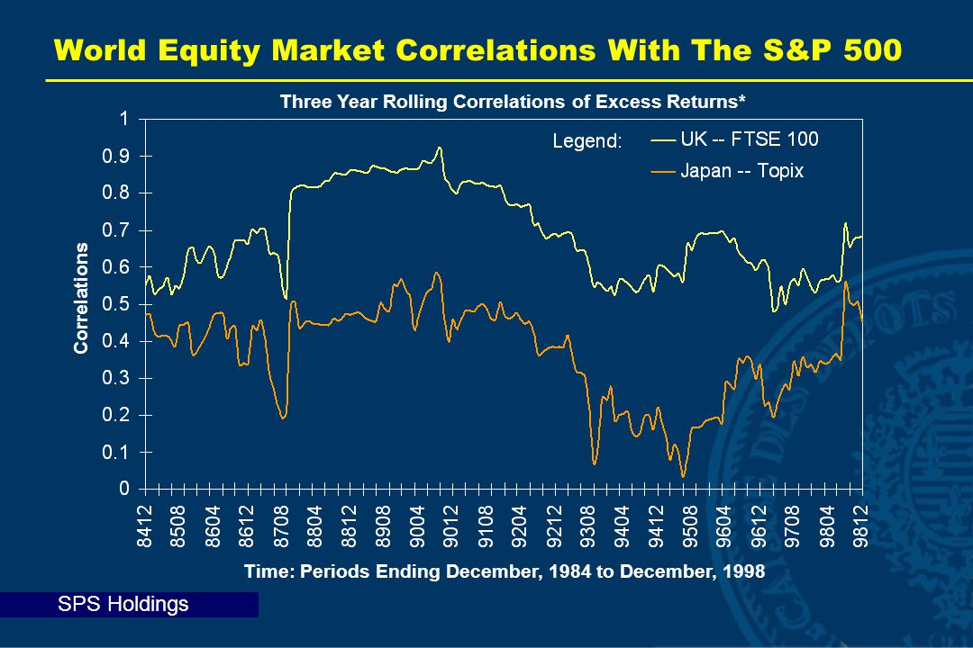 SPS Holdings World Equity Market Correlations With The S&P 500 Correlations Time: Periods Ending December, 1984 to December, 1998 Three Year Rolling Correlations of Excess Returns*