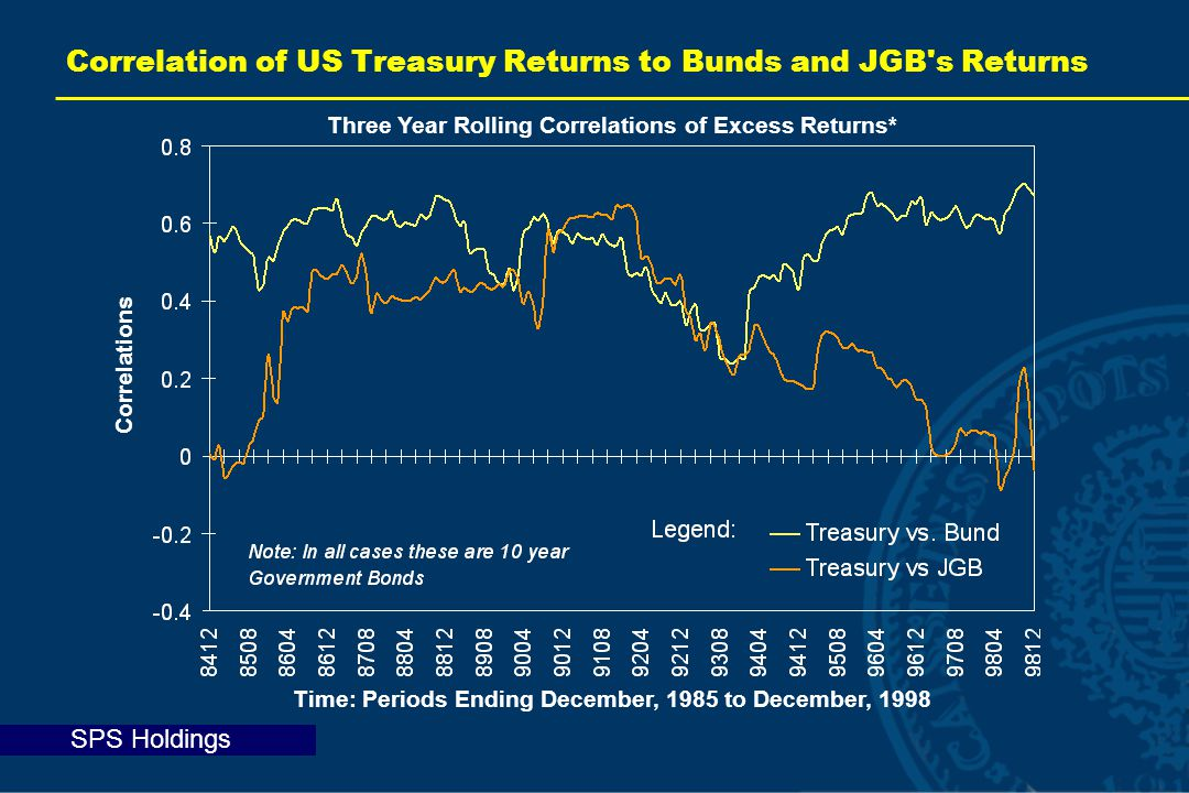 SPS Holdings Three Year Rolling Correlations of Excess Returns* Time: Periods Ending December, 1985 to December, 1998 Correlation of US Treasury Returns to Bunds and JGB s Returns Correlations