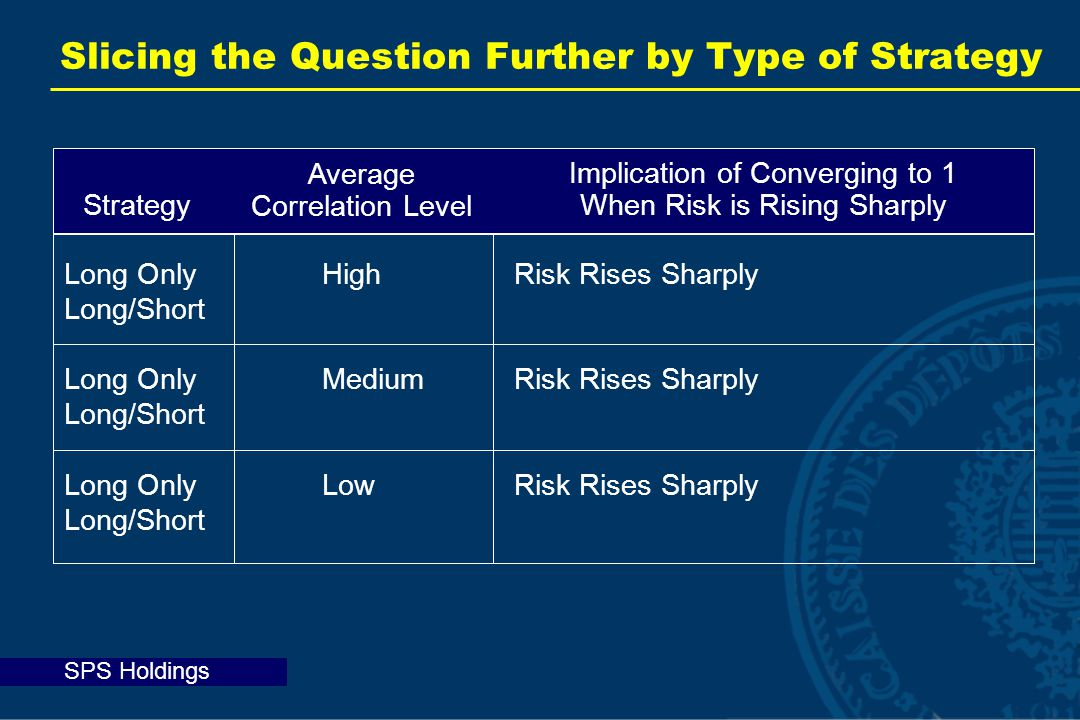 SPS Holdings Long Only High Risk Rises Sharply Long/Short Long OnlyMediumRisk Rises Sharply Long/Short Long OnlyLowRisk Rises Sharply Long/Short Slicing the Question Further by Type of Strategy Average Correlation Level Implication of Converging to 1 When Risk is Rising Sharply Strategy