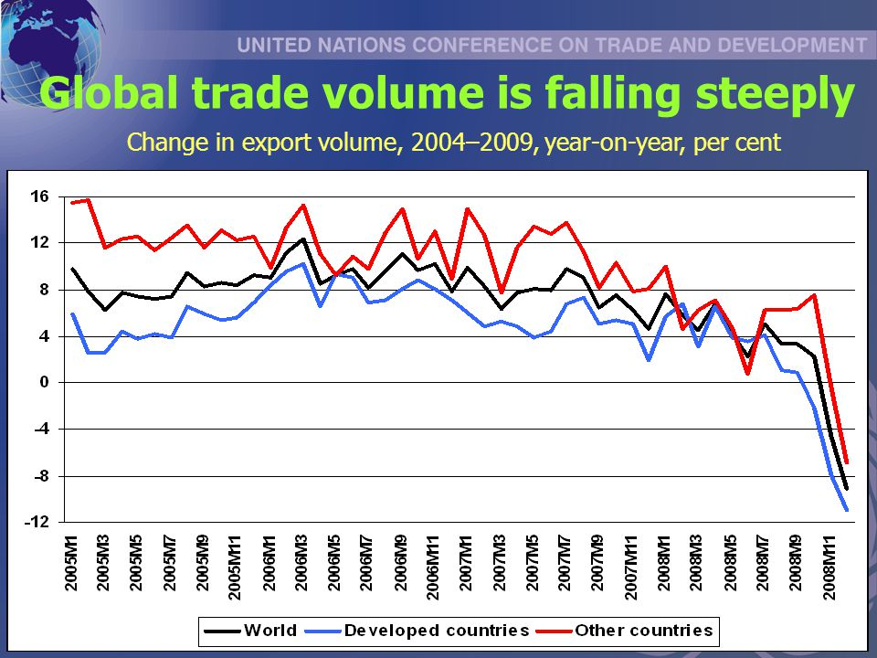 Global trade volume is falling steeply Change in export volume, 2004–2009, year-on-year, per cent