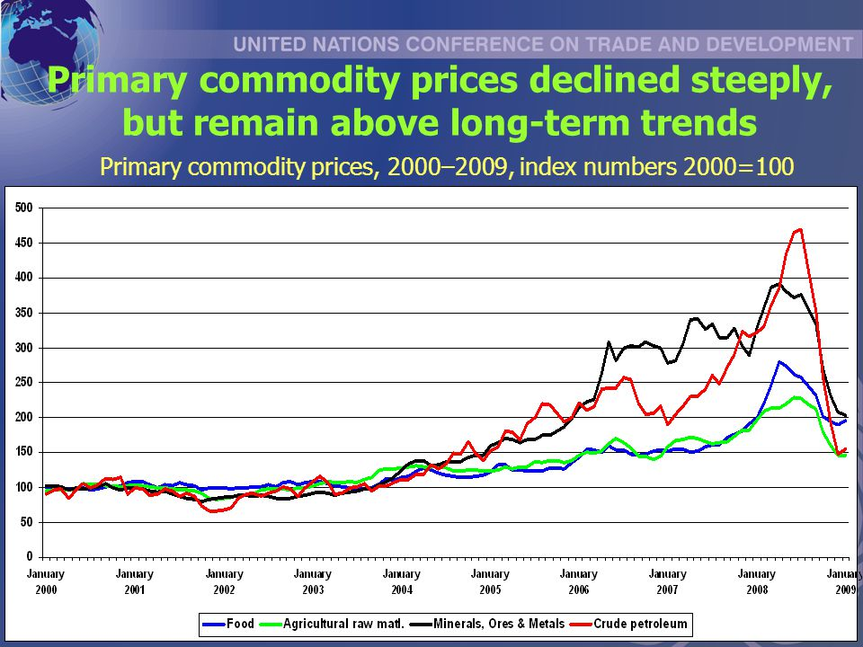 Primary commodity prices declined steeply, but remain above long-term trends Primary commodity prices, 2000–2009, index numbers 2000=100
