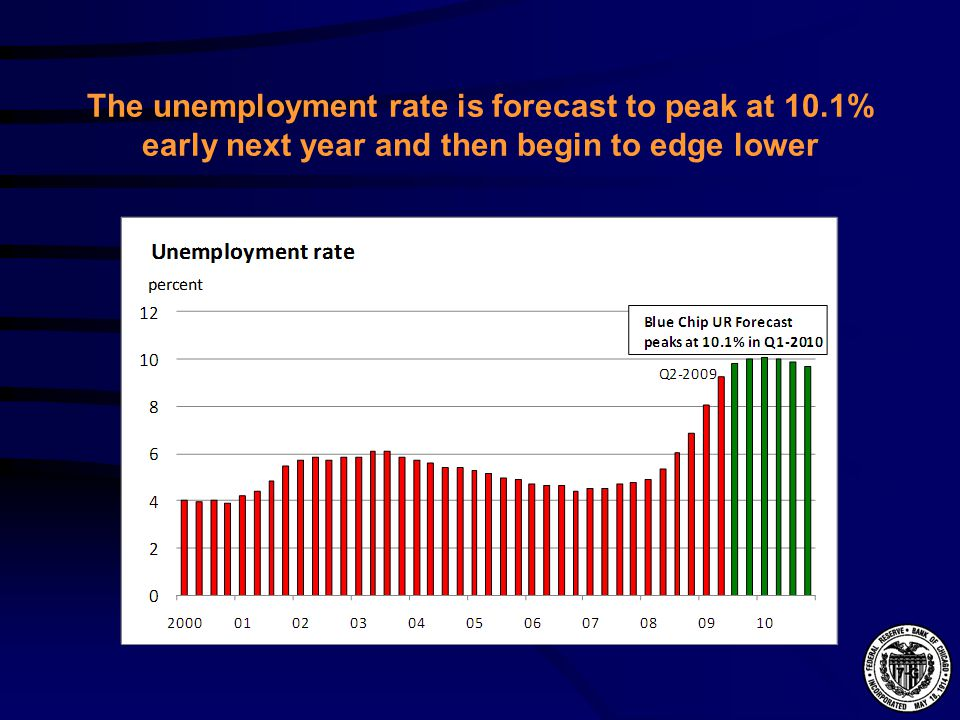 The unemployment rate is forecast to peak at 10.1% early next year and then begin to edge lower