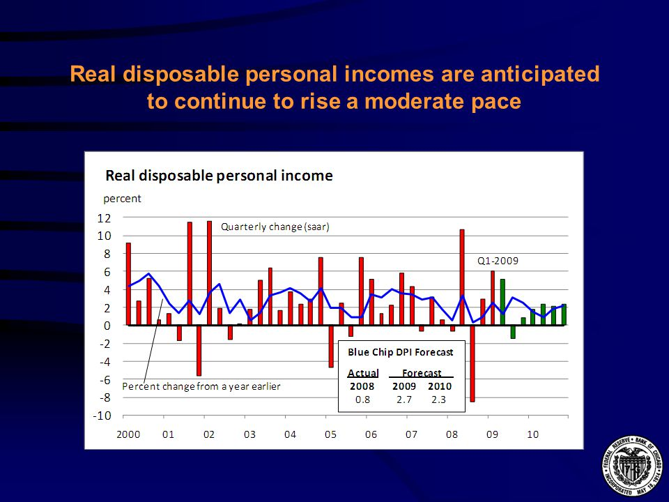 Real disposable personal incomes are anticipated to continue to rise a moderate pace