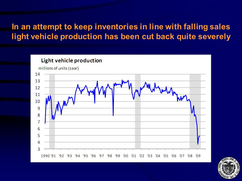 In an attempt to keep inventories in line with falling sales light vehicle production has been cut back quite severely