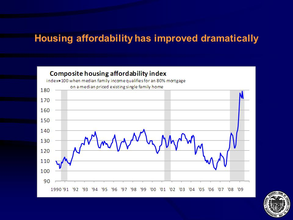 Housing affordability has improved dramatically